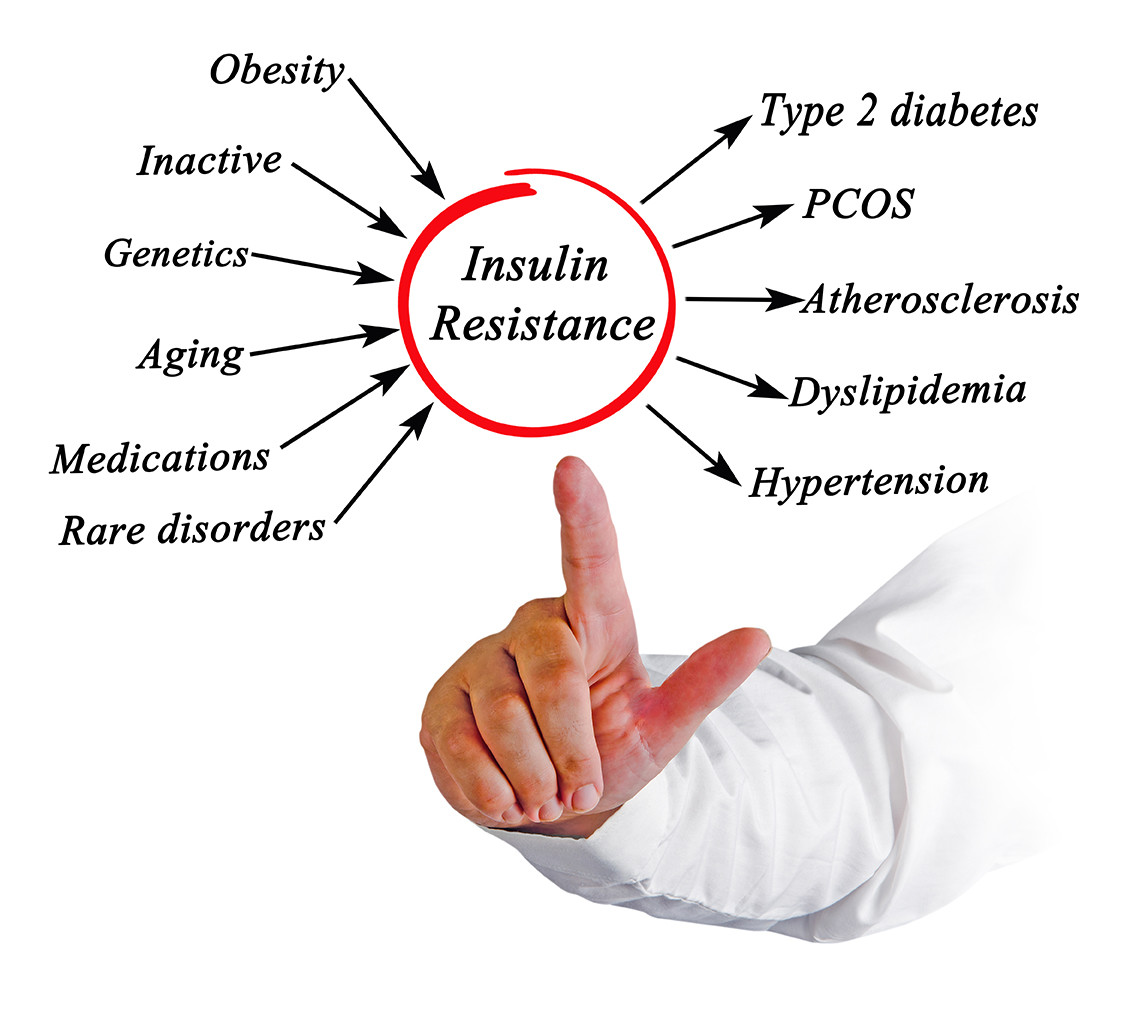 Insulin Resistance and symptoms of type 2 diabetes