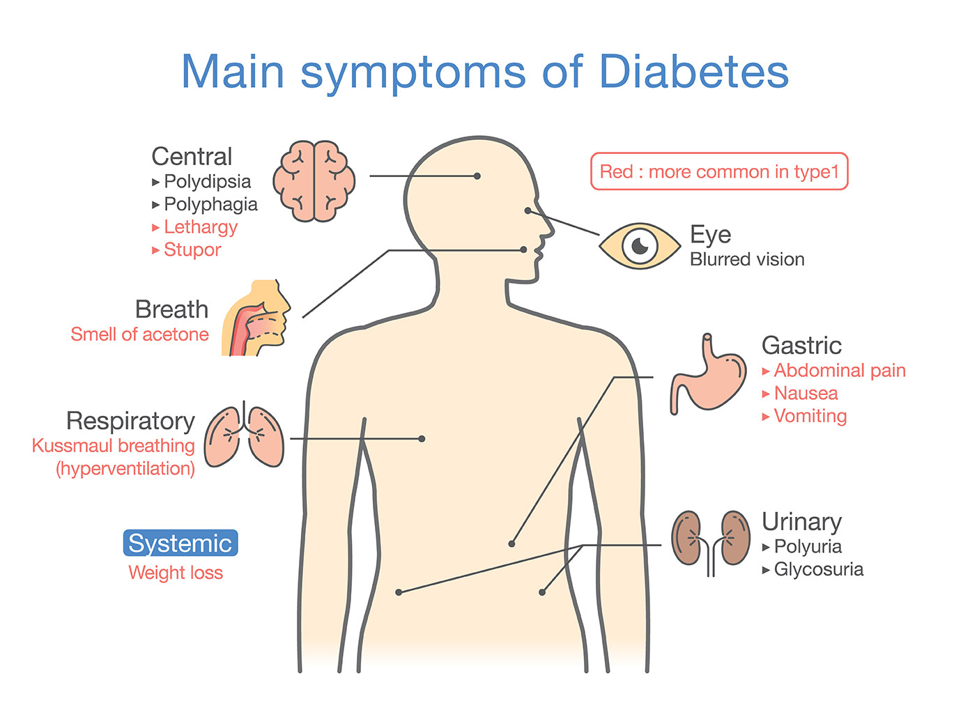 What are the most telling symptoms of Type 2 Diabetes and ...