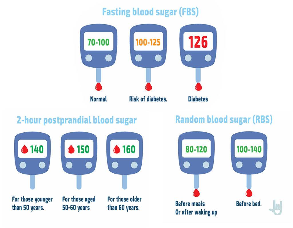 Check Blood Sugar Levels At Home With Glucometer Diabetes Control