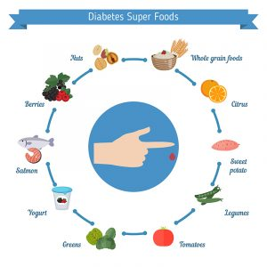 Best Indian foods for diabetes