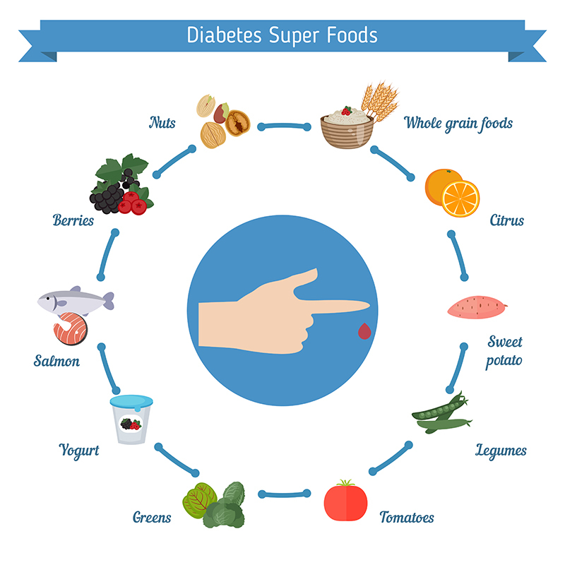 Best Indian foods for diabetes